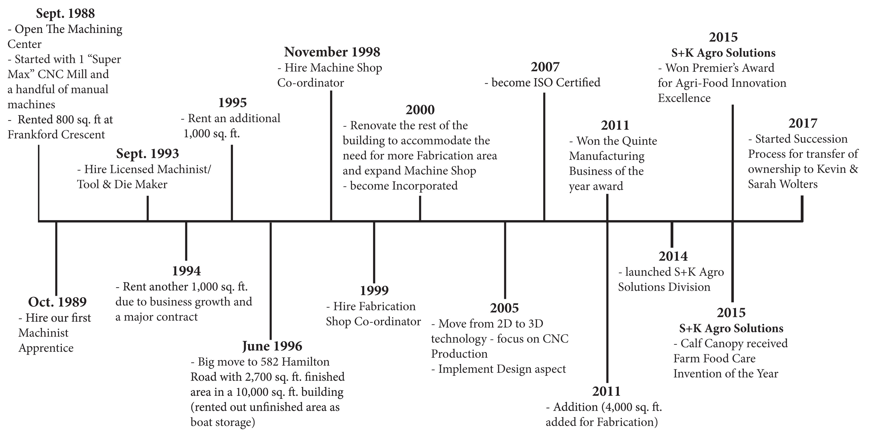 The Machining Center Timeline